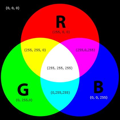 Pixel e sistema RGB - 02
