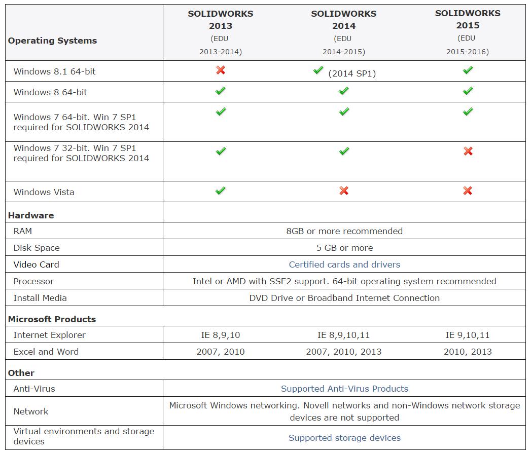 Configurações SolidWorks