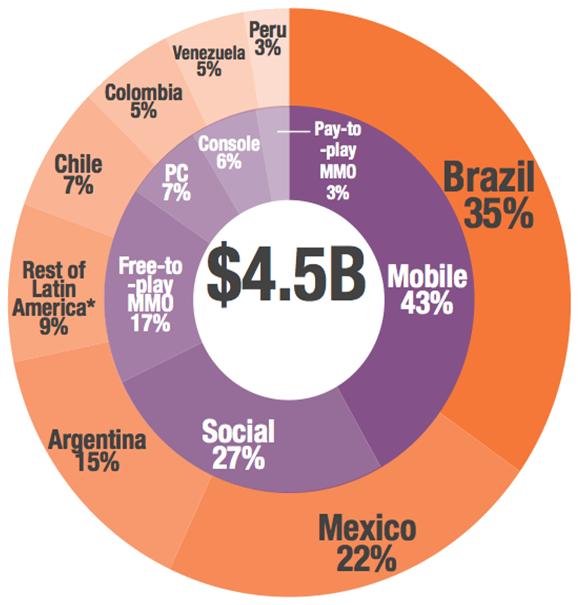 Mercado de jogos digitais por país e segmento em 2014 - Fonte: Super Data