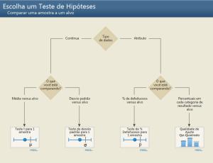 Descomplique a Análise de Dados com o Minitab
