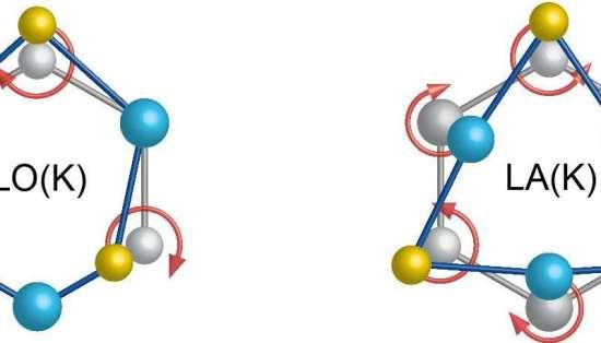 """Este diagrama traça o movimento atômico em modos separados do fônon. À esquerda (""""LO"""" representa um modo óptico longitudinal), os átomos de selênio exibem uma rotação no sentido horário enquanto os átomos de tungstênio são imóveis. À direita (""""LA"""" representa um modo acústico longitudinal), os átomos de tungstênio exibem um movimento de rotação no sentido horário enquanto os átomos de selênio giram num sentido anti-horário. Crédito: Hanyu Zhu, e outros."""